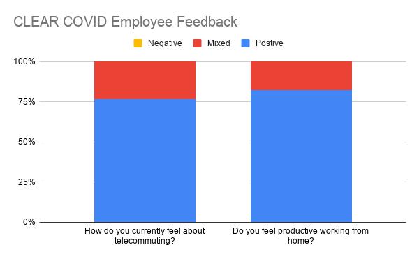 clear-covid-employee-feedback