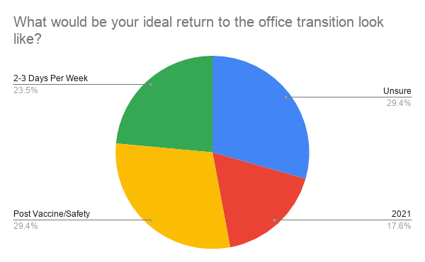 what-would-be-your-ideal-return-to-the-office-transition-look-like-